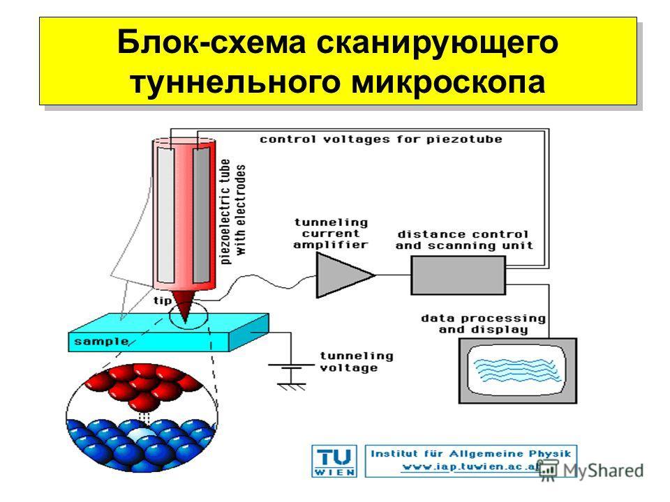 Блок-схема сканирующего туннельного микроскопа