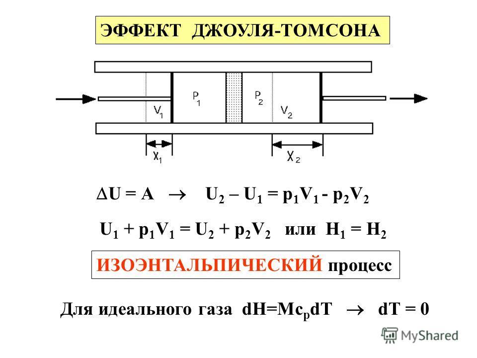 ЭФФЕКТ ДЖОУЛЯ-ТОМСОНА U = А U 2 – U 1 = р 1 V 1 - р 2 V 2 U 1 + р 1 V 1 = U 2 + р 2 V 2 или Н 1 = Н 2 ИЗОЭНТАЛЬПИЧЕСКИЙ процесс Для идеального газа dH=Mc p dT dT = 0