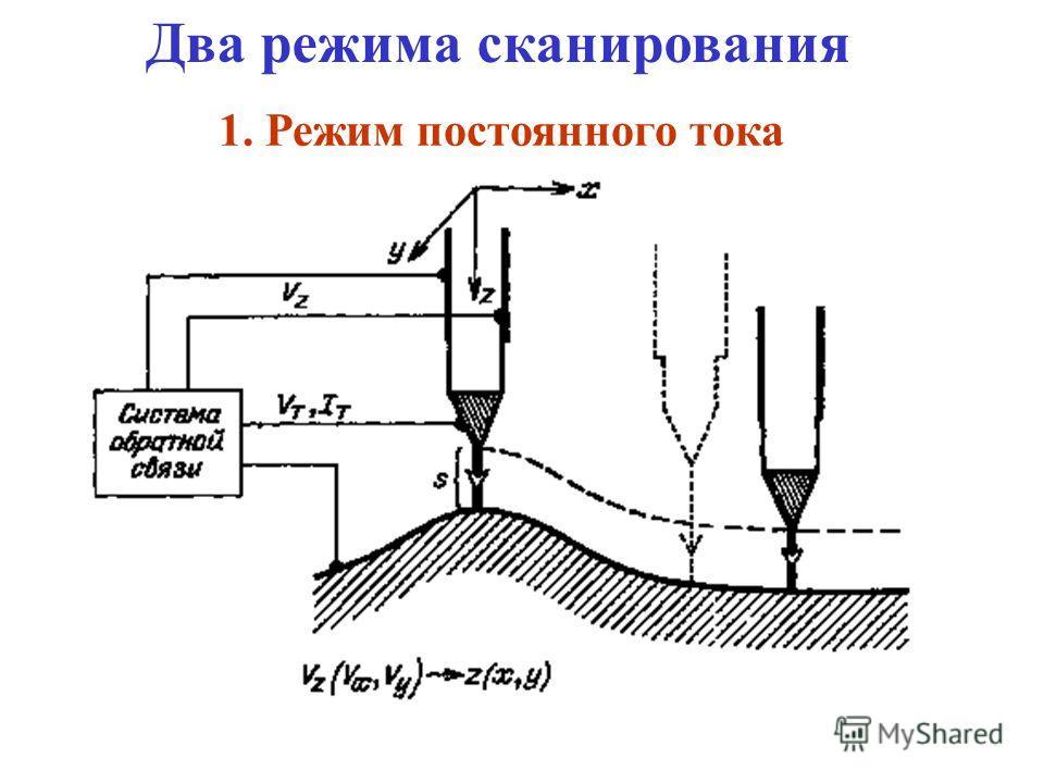 Перемещение зонда с помощью пьезопривода Перемещение зонда с помощью пьезопривода ЗОНД Растровое сканирование с точностью смещения ± 0.05 Å