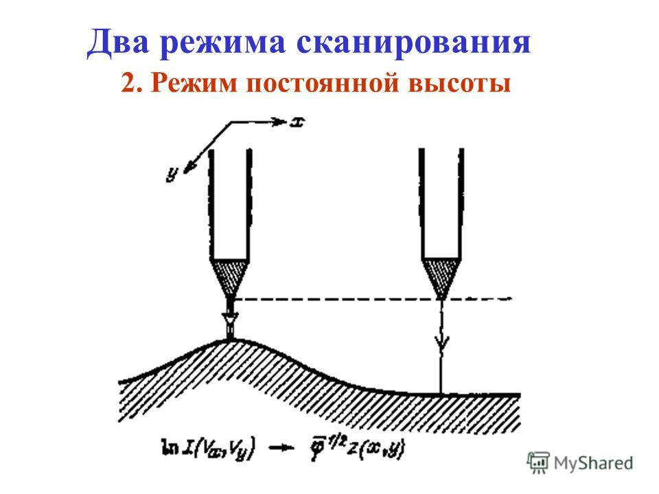 Два режима сканирования 1. Режим постоянного тока