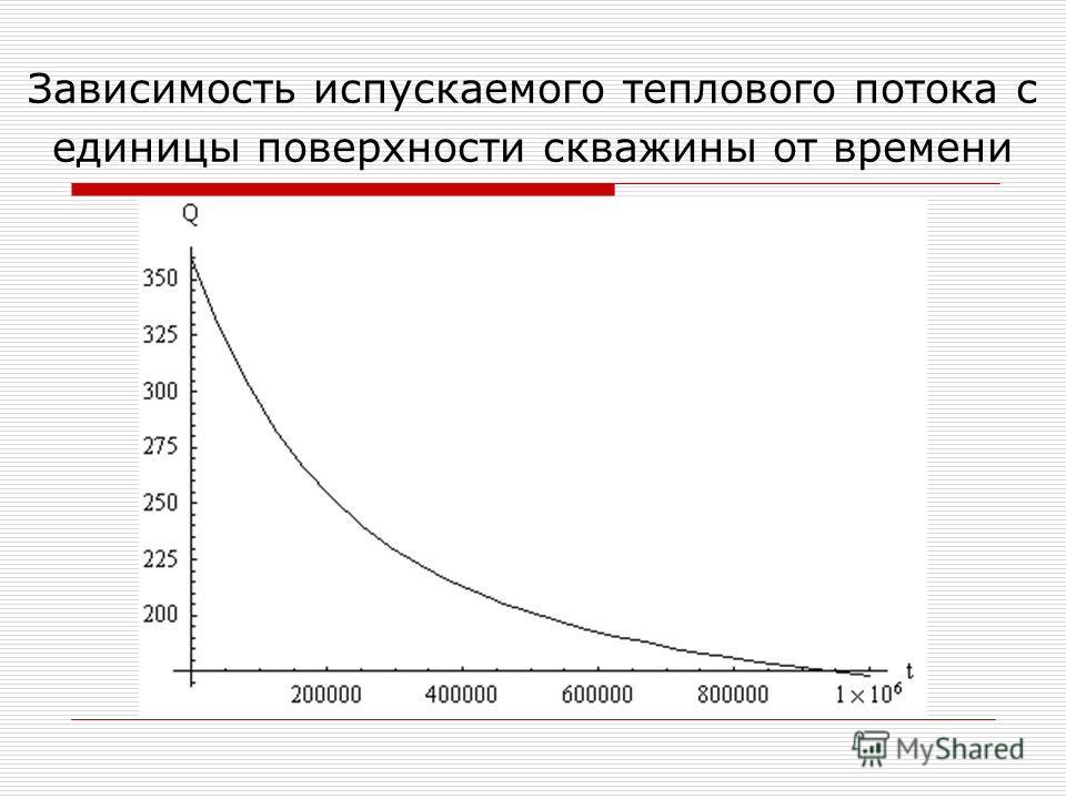 Зависимость испускаемого теплового потока с единицы поверхности скважины от времени