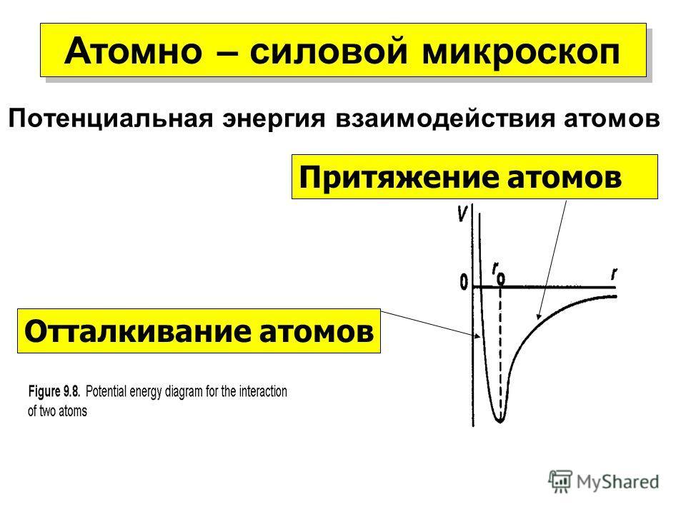 Потенциальная энергия взаимодействия атомов Отталкивание атомов Притяжение атомов Атомно – силовой микроскоп