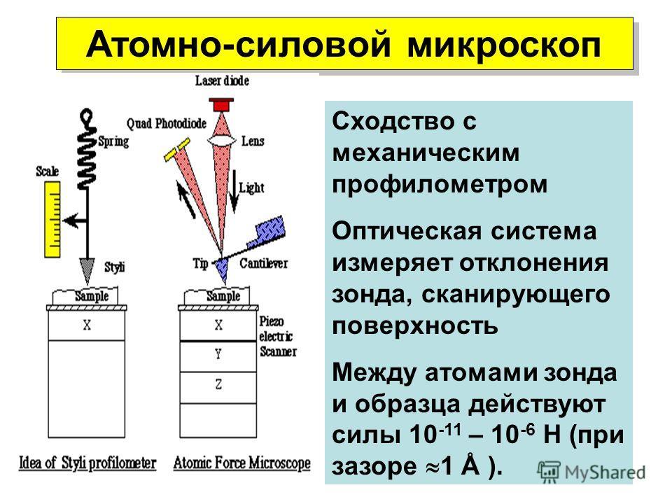Сходство с механическим профилометром Оптическая система измеряет отклонения зонда, сканирующего поверхность Между атомами зонда и образца действуют силы 10 -11 – 10 -6 Н (при зазоре 1 Å ). Атомно-силовой микроскоп