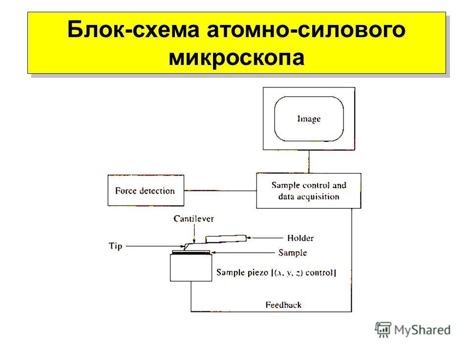 Блок-схема атомно-силового