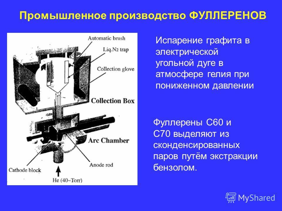 Промышленное производство ФУЛЛЕРЕНОВ Испарение графита в электрической угольной дуге в атмосфере гелия при пониженном давлении Фуллерены C60 и C70 выделяют из сконденсированных паров путём экстракции бензолом.