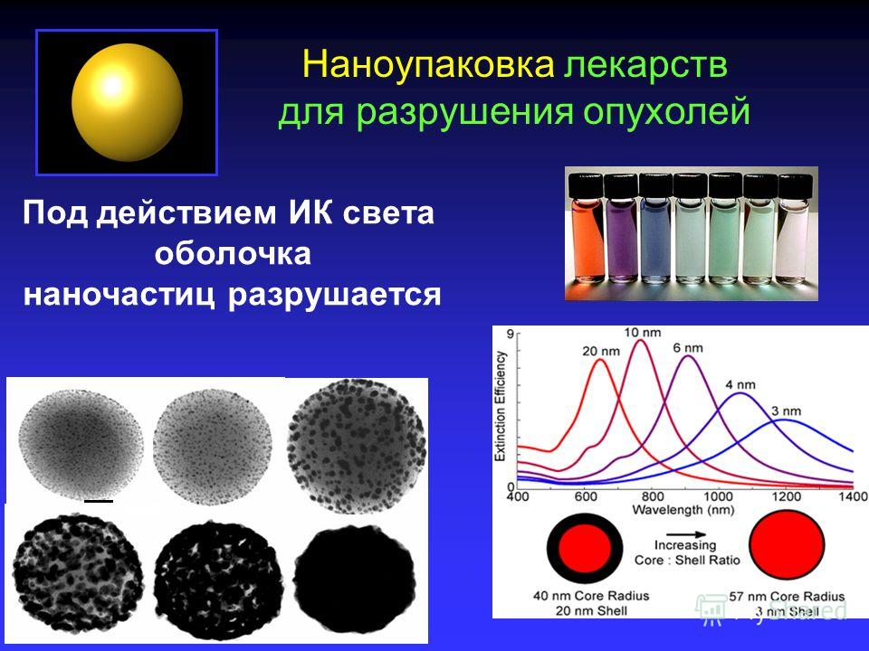 нанотехнологии в отрасли связи