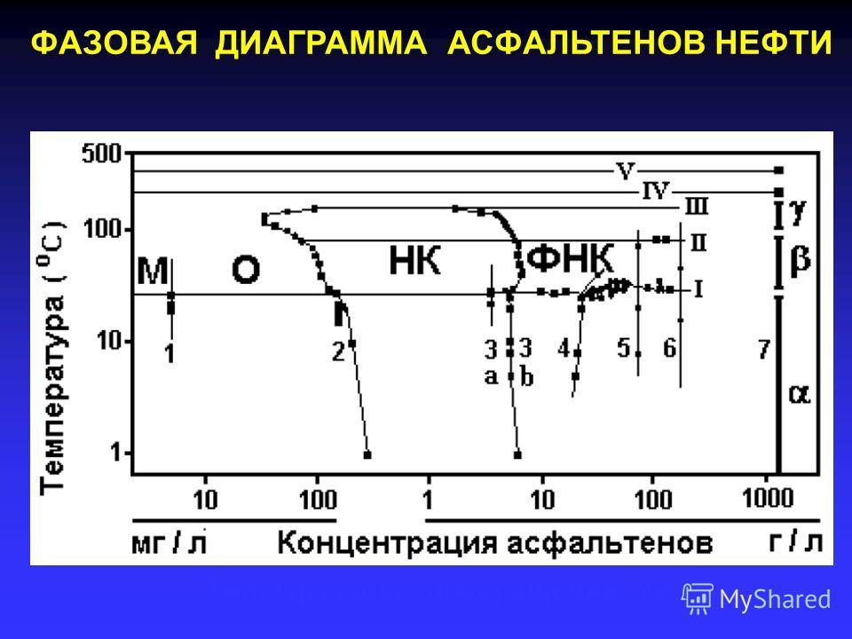 ФАЗОВАЯ ДИАГРАММА АСФАЛЬТЕНОВ НЕФТИ Какие молекулы ??Структура агрегатов ?? Типы фазовых превращений ??