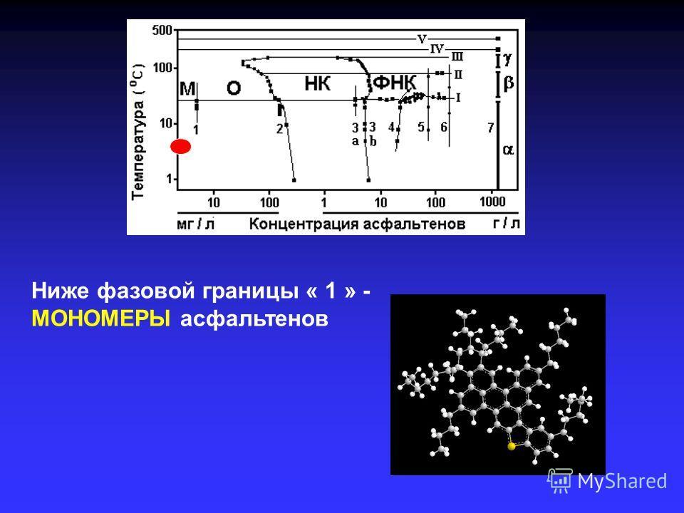 Ниже фазовой границы « 1 » - МОНОМЕРЫ асфальтенов