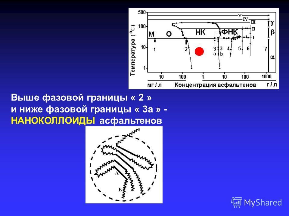 Выше фазовой границы « 2 » и ниже фазовой границы « 3а » - НАНОКОЛЛОИДЫ асфальтенов