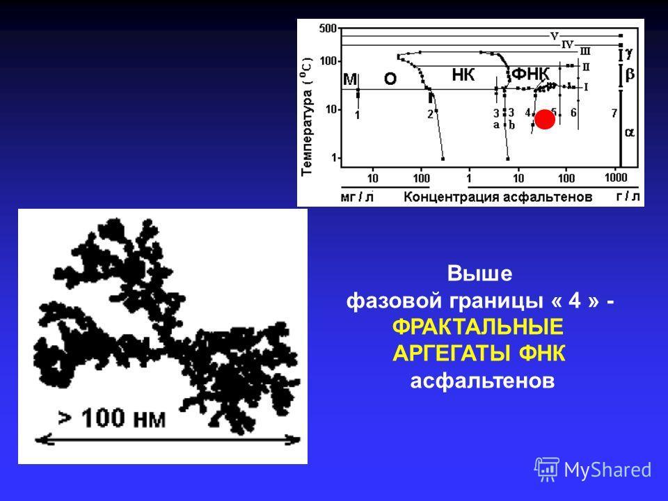 Выше фазовой границы « 4 » - ФРАКТАЛЬНЫЕ АРГЕГАТЫ ФНК асфальтенов