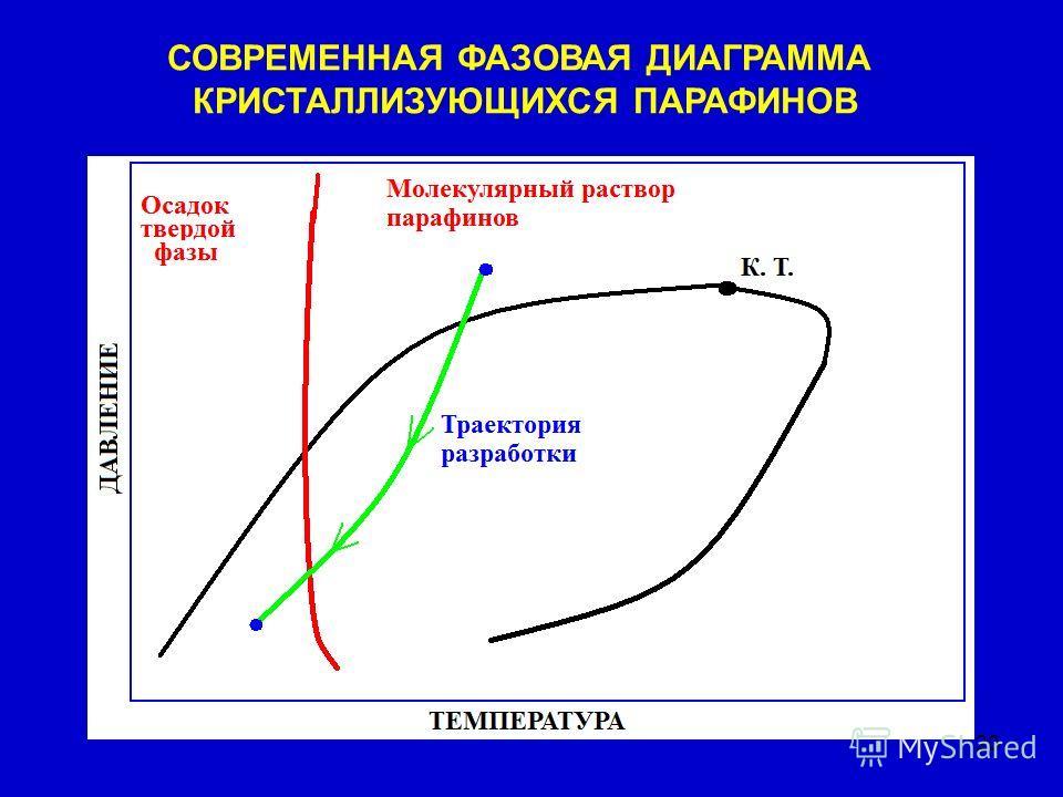 20 СОВРЕМЕННАЯ ФАЗОВАЯ ДИАГРАММА КРИСТАЛЛИЗУЮЩИХСЯ ПАРАФИНОВ
