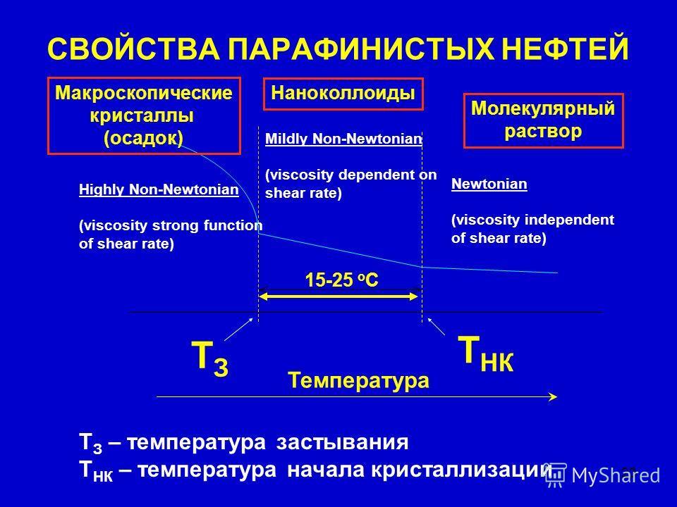 23 СВОЙСТВА ПАРАФИНИСТЫХ НЕФТЕЙ Mildly Non-Newtonian (viscosity dependent on shear rate) Highly Non-Newtonian (viscosity strong function of shear rate) Newtonian (viscosity independent of shear rate) Температура 15-25 o C ТЗТЗ Т НК Т З – температура