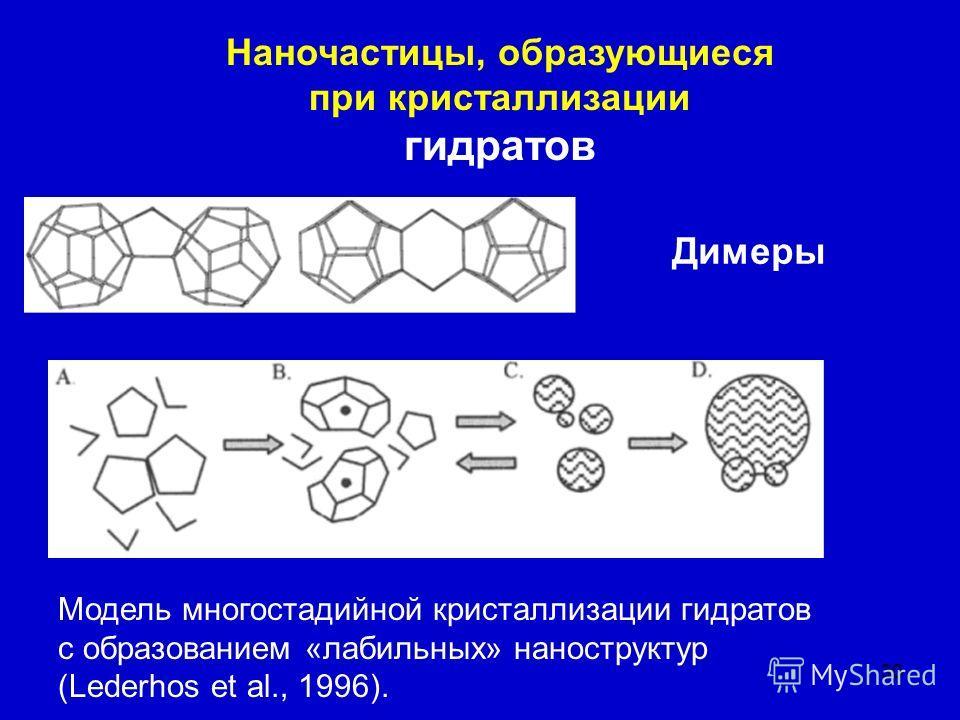30 Наночастицы, образующиеся при кристаллизации гидратов Димеры Модель многостадийной кристаллизации гидратов с образованием «лабильных» наноструктур (Lederhos et al., 1996).