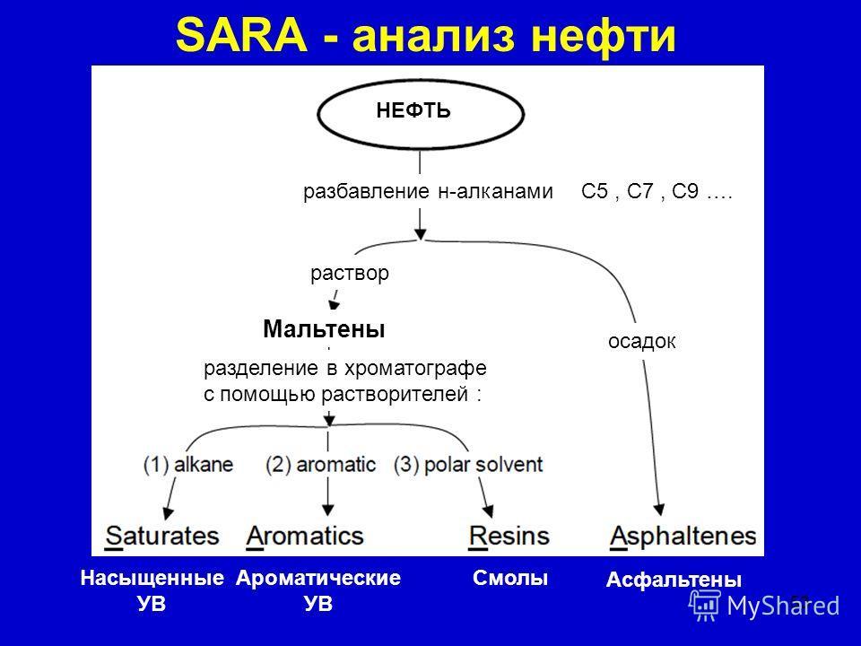 53 SARA - анализ нефти разбавление н-алканами раствор осадок Мальтены разделение в хроматографе с помощью растворителей : Насыщенные УВ Ароматические УВ Смолы Асфальтены НЕФТЬ С5, С7, С9 ….