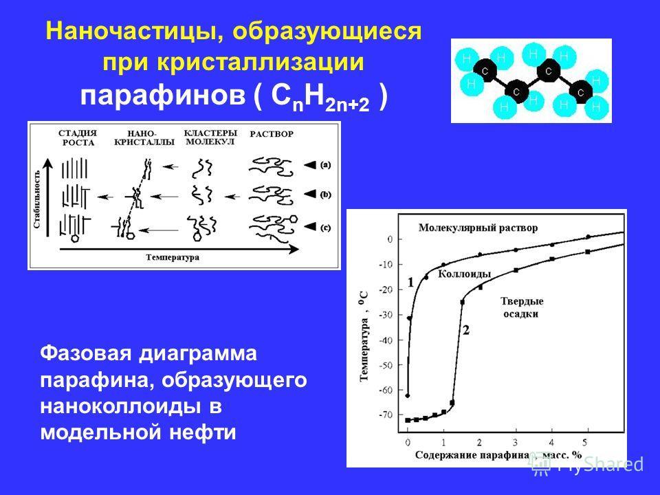 Наночастицы, образующиеся при кристаллизации парафинов ( С n Н 2n+2 ) Фазовая диаграмма парафина, образующего наноколлоиды в модельной нефти