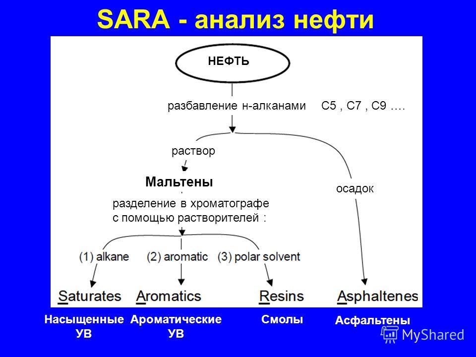 SARA - анализ нефти разбавление н-алканами раствор осадок Мальтены разделение в хроматографе с помощью растворителей : Насыщенные УВ Ароматические УВ Смолы Асфальтены НЕФТЬ С5, С7, С9 ….