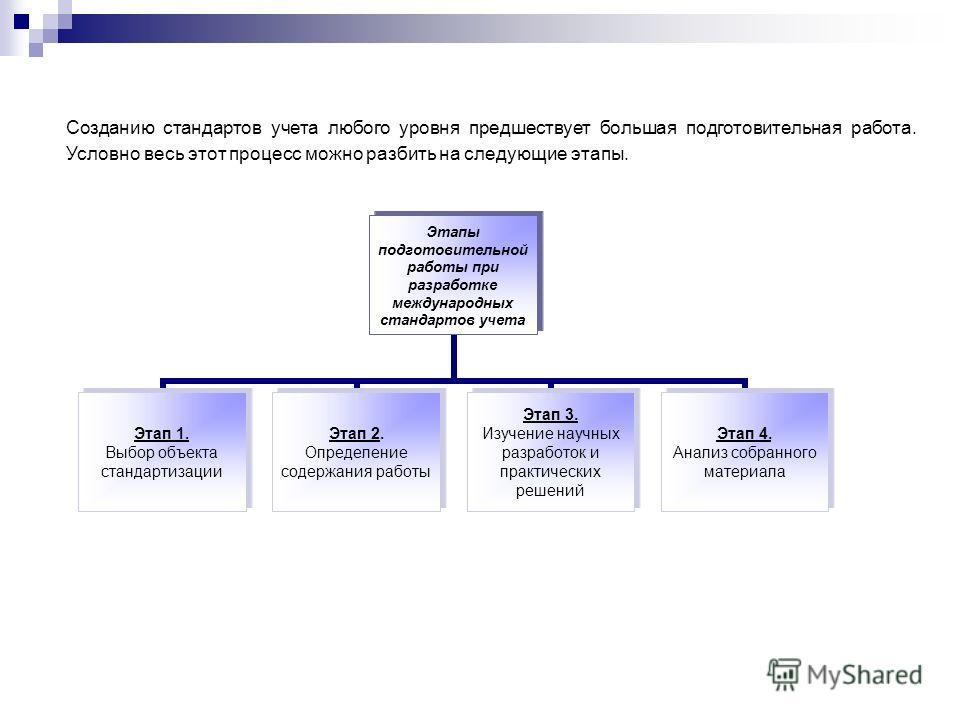 Этапы подготовительной работы при разработке международных стандартов учета Этап 1. Выбор объекта стандартизации Этап 2. Определение содержания работы Этап 3. Изучение научных разработок и практических решений Этап 4. Анализ собранного материала Созд