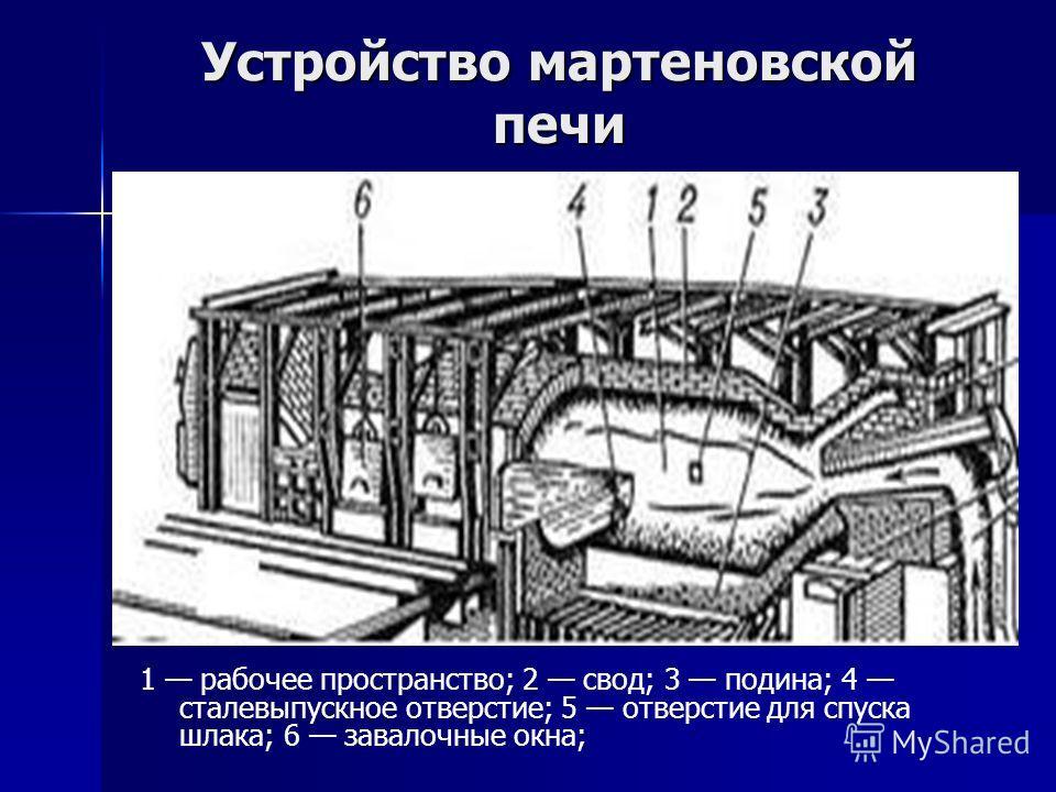 Устройство мартеновской печи 1 рабочее пространство; 2 свод; 3 подина; 4 сталевыпускное отверстие; 5 отверстие для спуска шлака; 6 завалочные окна;