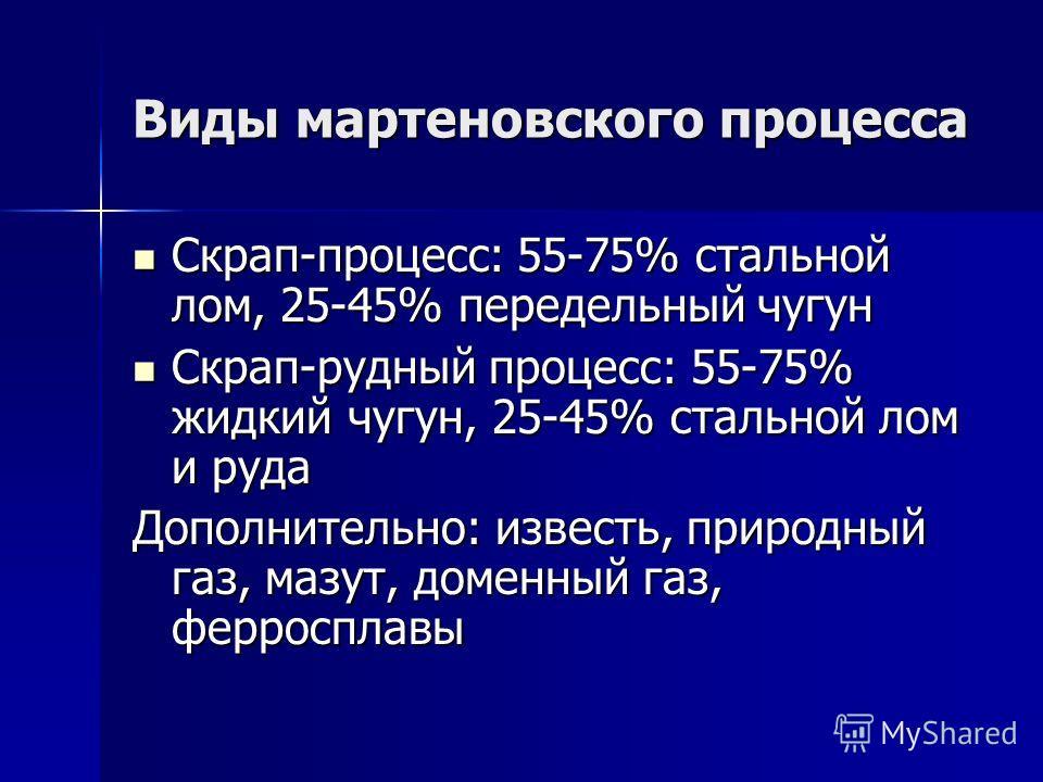 Виды мартеновского процесса Скрап-процесс: 55-75% стальной лом, 25-45% передельный чугун Скрап-процесс: 55-75% стальной лом, 25-45% передельный чугун Скрап-рудный процесс: 55-75% жидкий чугун, 25-45% стальной лом и руда Скрап-рудный процесс: 55-75% ж