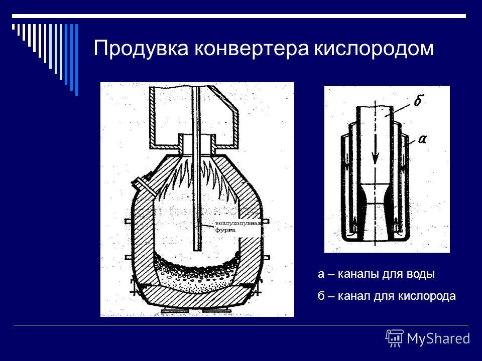 Продувка конвертера кислородом а – каналы для воды б – канал для кислорода