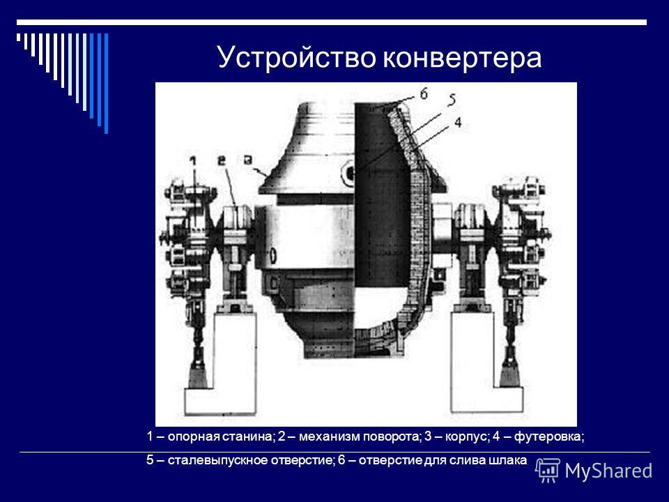 Устройство конвертера 1 – опорная станина; 2 – механизм поворота; 3 – корпус; 4 – футеровка; 5 – сталевыпускное отверстие; 6 – отверстие для слива шлака
