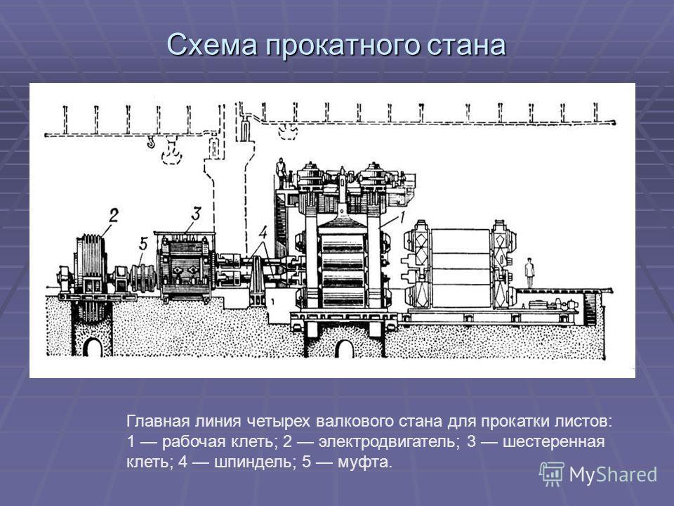 Схема прокатного стана Главная линия четырех валкового стана для прокатки листов: 1 рабочая клеть; 2 электродвигатель; 3 шестеренная клеть; 4 шпиндель; 5 муфта.