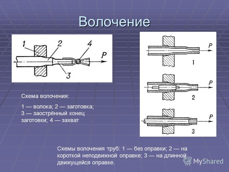 Волочение Схема волочения: 1 волока; 2 заготовка; 3 заострённый конец заготовки; 4 захват Схемы волочения труб: 1 без оправки; 2 на короткой неподвижной оправке; 3 на длинной движущейся оправке.