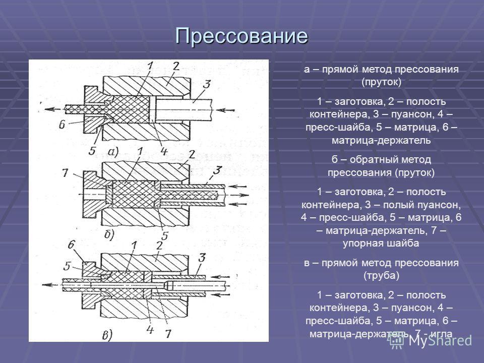 Прессование а – прямой метод прессования (пруток) 1 – заготовка, 2 – полость контейнера, 3 – пуансон, 4 – пресс-шайба, 5 – матрица, 6 – матрица-держатель б – обратный метод прессования (пруток) 1 – заготовка, 2 – полость контейнера, 3 – полый пуансон