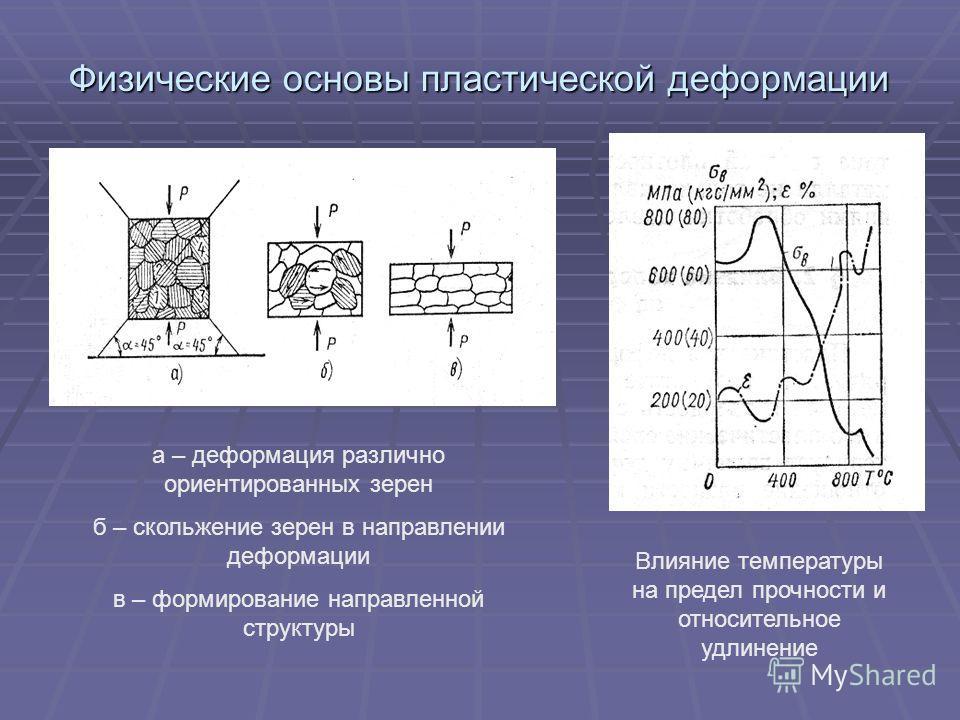 Физические основы пластической деформации а – деформация различно ориентированных зерен б – скольжение зерен в направлении деформации в – формирование направленной структуры Влияние температуры на предел прочности и относительное удлинение
