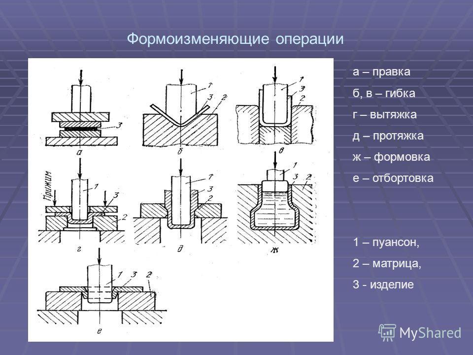 Формоизменяющие операции а – правка б, в – гибка г – вытяжка д – протяжка ж – формовка е – отбортовка 1 – пуансон, 2 – матрица, 3 - изделие