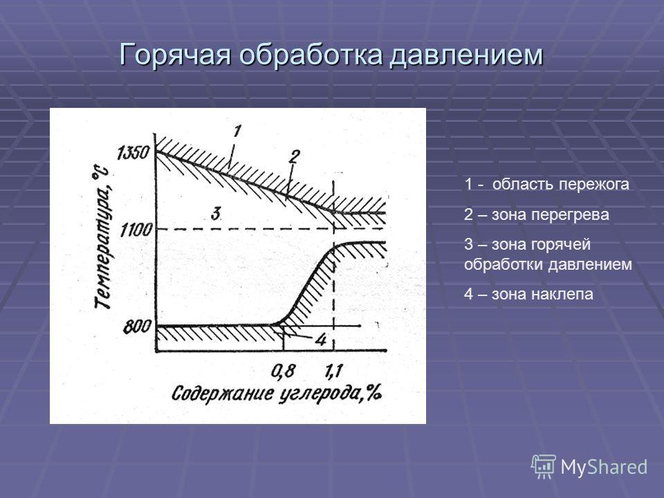 Горячая обработка давлением 1 - область пережога 2 – зона перегрева 3 – зона горячей обработки давлением 4 – зона наклепа