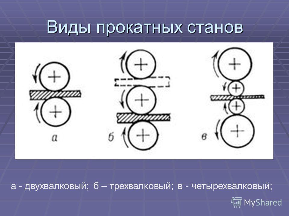 Виды прокатных станов а - двухвалковый; б – трехвалковый; в - четырехвалковый;