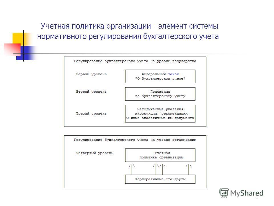Презентация на тему Формирование учетной политики в  2 Учетная политика организации элемент системы нормативного регулирования бухгалтерского учета 2