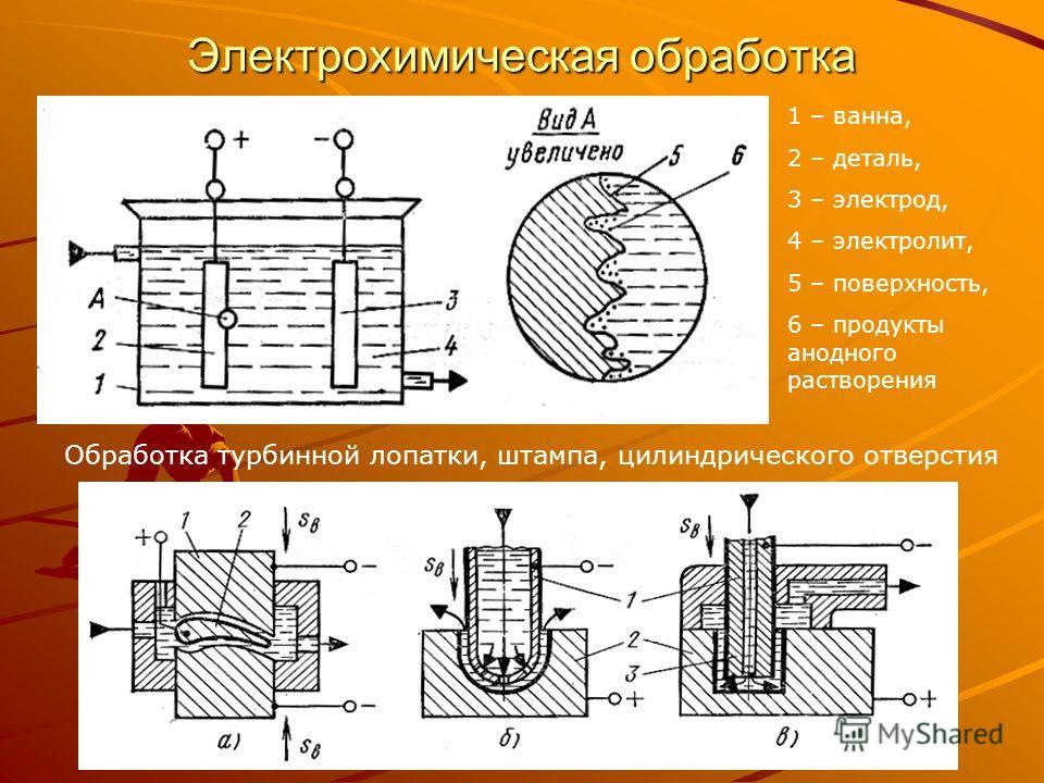 Электрохимическая обработка 1 – ванна, 2 – деталь, 3 – электрод, 4 – электролит, 5 – поверхность, 6 – продукты анодного растворения Обработка турбинной лопатки, штампа, цилиндрического отверстия