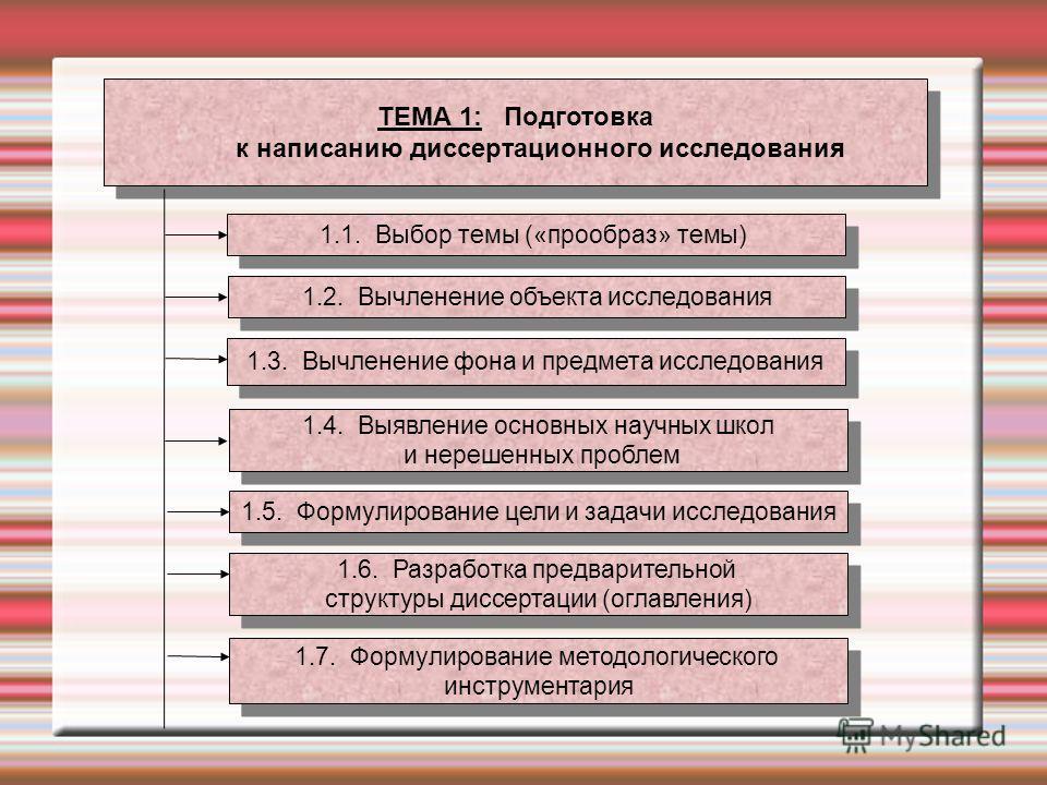 ТЕМА 1: Подготовка к написанию диссертационного исследования ТЕМА 1: Подготовка к написанию диссертационного исследования 1.1. Выбор темы («прообраз» темы) 1.2. Вычленение объекта исследования 1.3. Вычленение фона и предмета исследования 1.4. Выявлен
