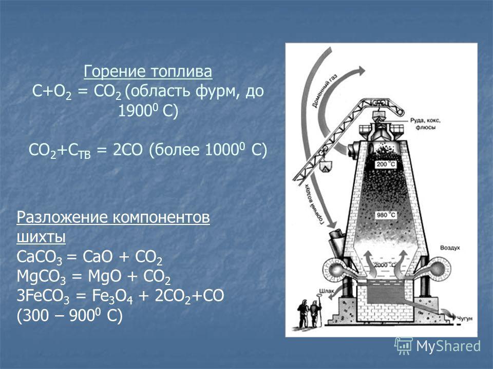 Горение топлива С+О 2 = СО 2 (область фурм, до 1900 0 С) СО 2 +С ТВ = 2СО (более 1000 0 С) Разложение компонентов шихты СаСО 3 = СaO + CO 2 MgCO 3 = MgO + CO 2 3FeCO 3 = Fe 3 O 4 + 2CO 2 +CO (300 – 900 0 C)
