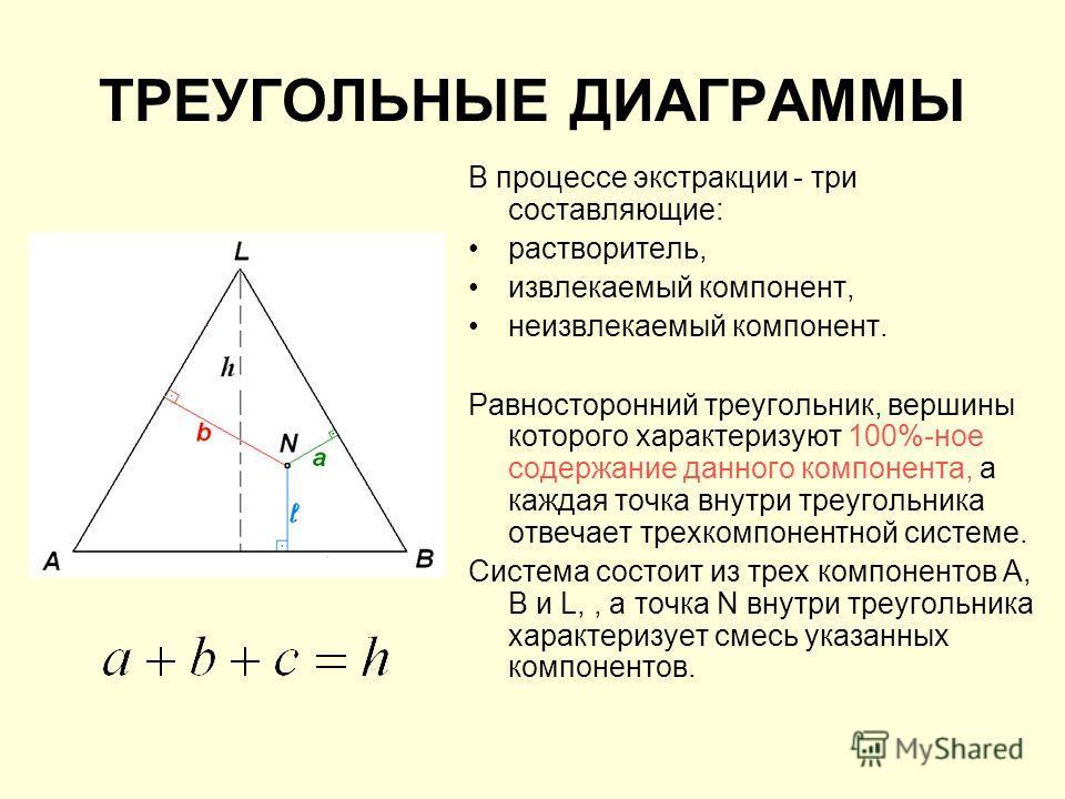 ТРЕУГОЛЬНЫЕ ДИАГРАММЫ В процессе экстракции - три составляющие: растворитель, извлекаемый компонент, неизвлекаемый компонент. Равносторонний треугольник, вершины которого характеризуют 100%-ное содержание данного компонента, а каждая точка внутри тре