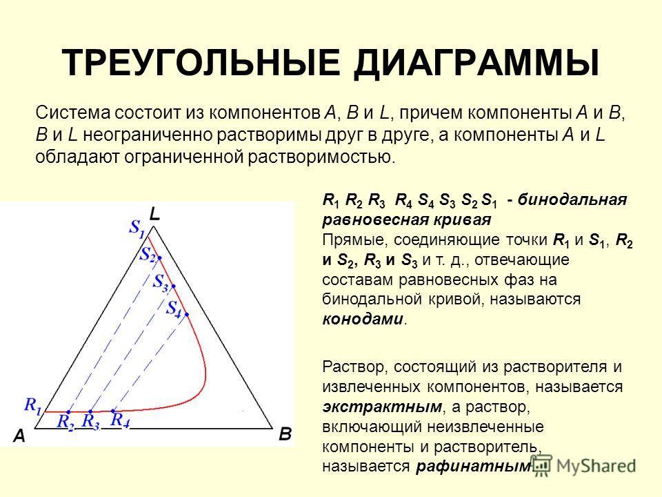 Система состоит из компонентов А, В и L, причем компоненты А и B, В и L неограниченно растворимы друг в друге, а компоненты А и L обладают ограниченной растворимостью. ТРЕУГОЛЬНЫЕ ДИАГРАММЫ R 1 R 2 R 3 R 4 S 4 S 3 S 2 S 1 - бинодальная равновесная кр