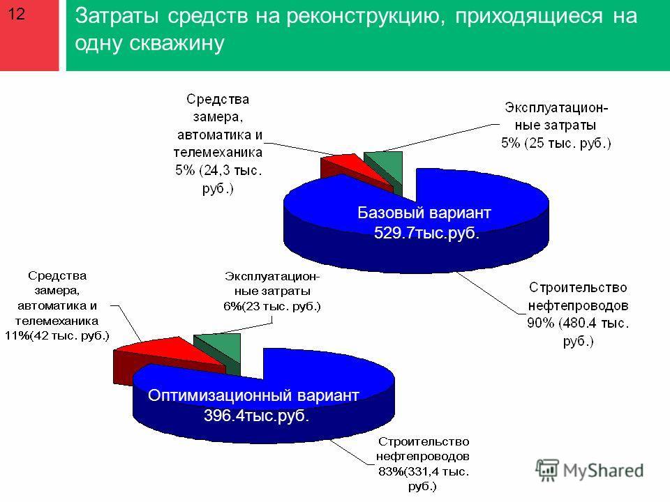 Затраты средств на реконструкцию, приходящиеся на одну скважину Базовый вариант 529.7тыс.руб. Оптимизационный вариант 396.4тыс.руб. 12
