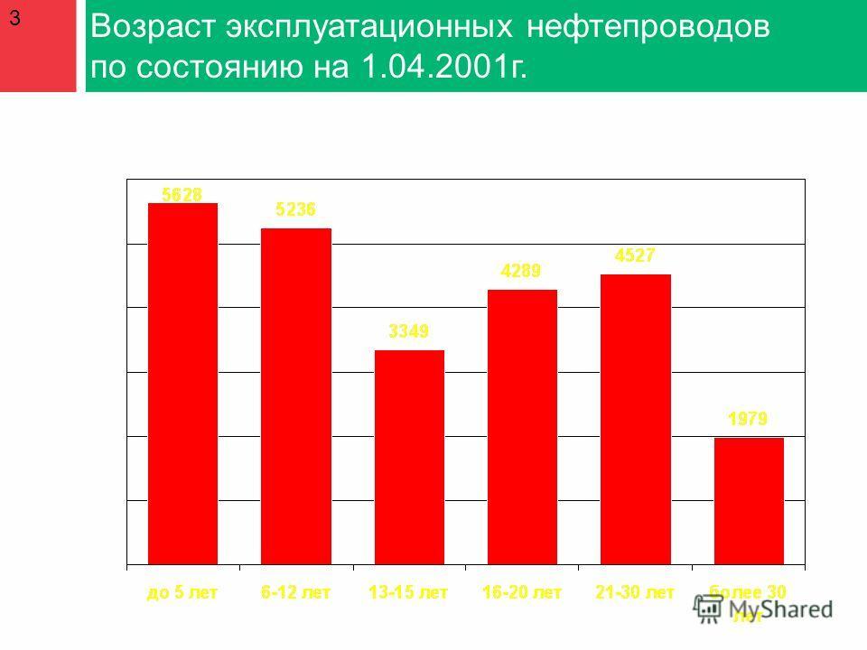 Возраст эксплуатационных нефтепроводов по состоянию на 1.04.2001г. 3