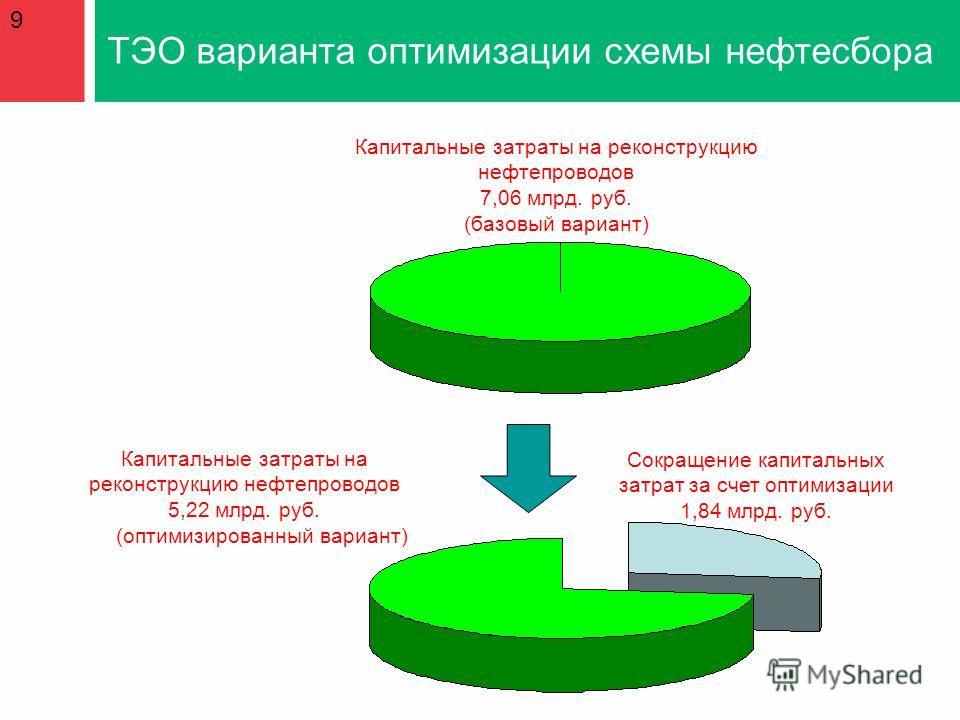 Капитальные затраты на реконструкцию нефтепроводов 7,06 млрд. руб. (базовый вариант) Капитальные затраты на реконструкцию нефтепроводов 5,22 млрд. руб. (оптимизированный вариант) Сокращение капитальных затрат за счет оптимизации 1,84 млрд. руб. ТЭО в