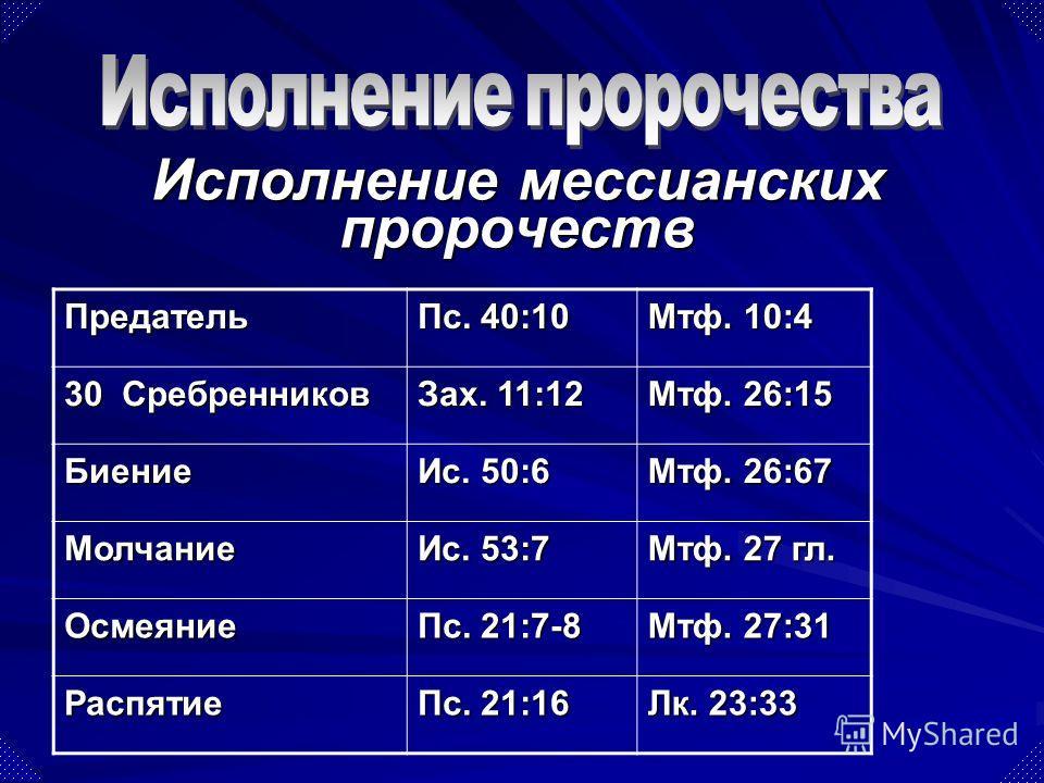 Предатель Пс. 40:10 Мтф. 10:4 30 Сребренников Зах. 11:12 Мтф. 26:15 Биение Ис. 50:6 Мтф. 26:67 Молчание Ис. 53:7 Мтф. 27 гл. Осмеяние Пс. 21:7-8 Мтф. 27:31 Распятие Пс. 21:16 Лк. 23:33 Исполнение мессианских пророчеств