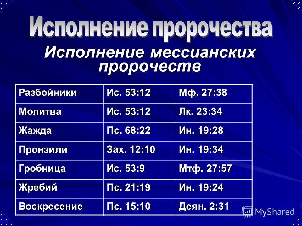 Разбойники Ис. 53:12 Мф. 27:38 Молитва Ис. 53:12 Лк. 23:34 Жажда Пс. 68:22 Ин. 19:28 Пронзили Зах. 12:10 Ин. 19:34 Гробница Ис. 53:9 Мтф. 27:57 Жребий Пс. 21:19 Ин. 19:24 Воскресение Пс. 15:10 Деян. 2:31 Исполнение мессианских пророчеств