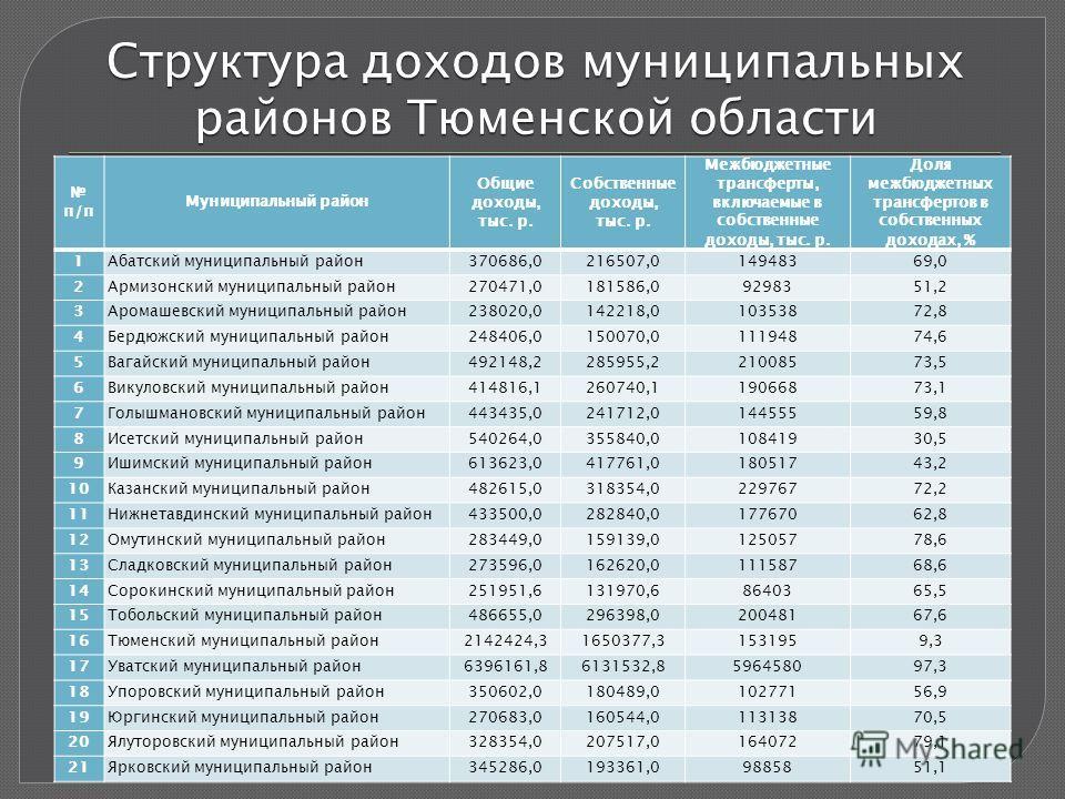 Структура доходов муниципальных районов Тюменской области п/п Муниципальный район Общие доходы, тыс. р. Собственные доходы, тыс. р. Межбюджетные трансферты, включаемые в собственные доходы, тыс. р. Доля межбюджетных трансфертов в собственных доходах,