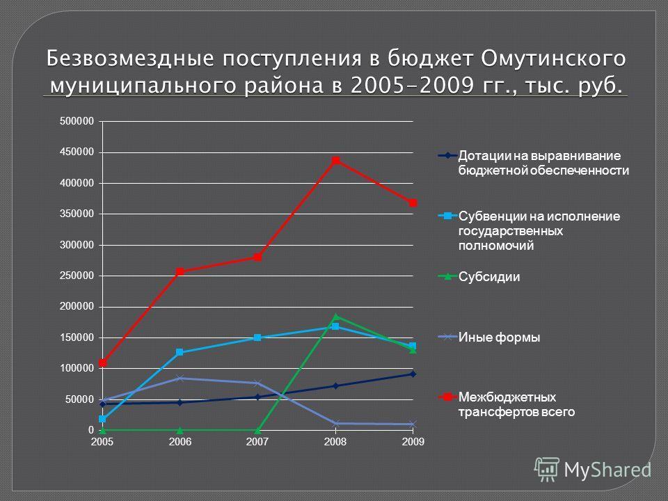 Безвозмездные поступления в бюджет Омутинского муниципального района в 2005-2009 гг., тыс. руб.