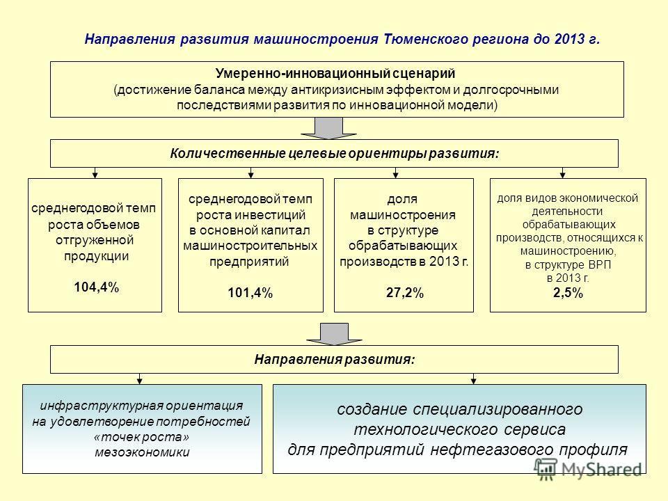 Направления развития машиностроения Тюменского региона до 2013 г. Умеренно-инновационный сценарий (достижение баланса между антикризисным эффектом и долгосрочными последствиями развития по инновационной модели) среднегодовой темп роста объемов отгруж