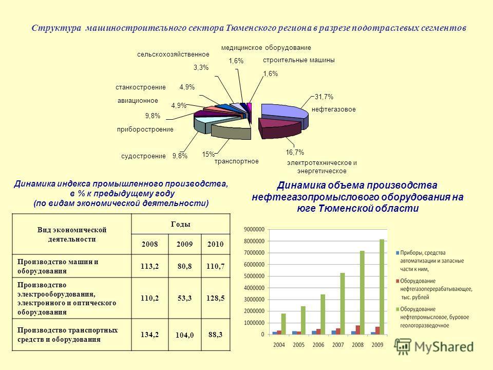1,6% 3,3% 4,9% 9,8% 15% 16,7% 31,7% нефтегазовое электротехническое и энергетическое транспортное судостроение приборостроение авиационное станкостроение сельскохозяйственное строительные машины медицинское оборудование Структура машиностроительного