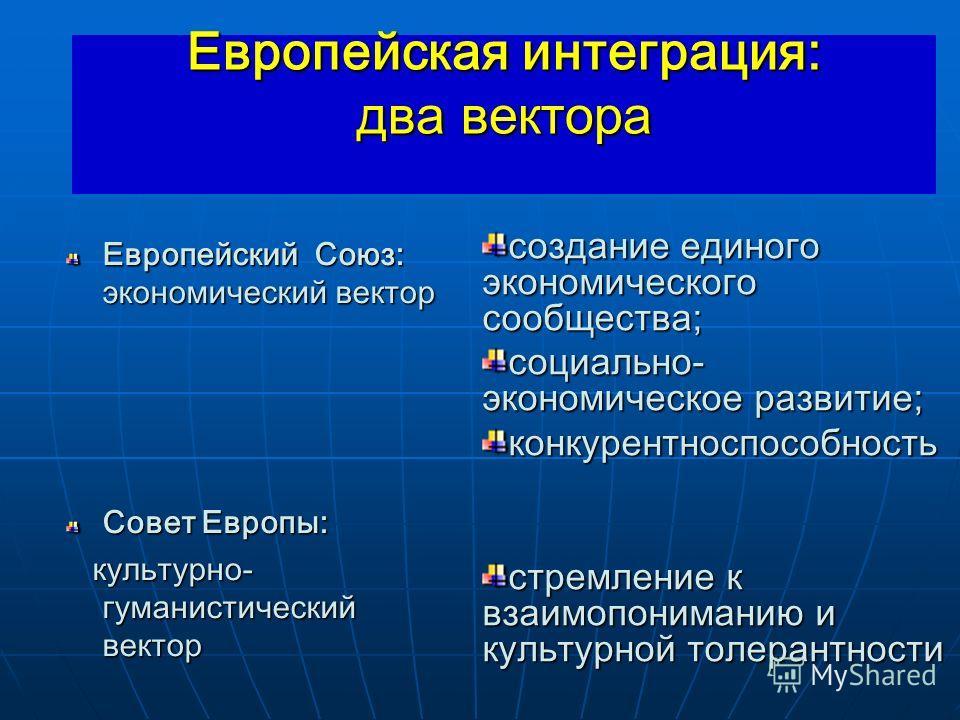 Европейская интеграция: два вектора Европейский Союз: экономический вектор Совет Европы: культурно- гуманистический вектор культурно- гуманистический вектор создание единого экономического сообщества; социально- экономическое развитие; конкурентноспо