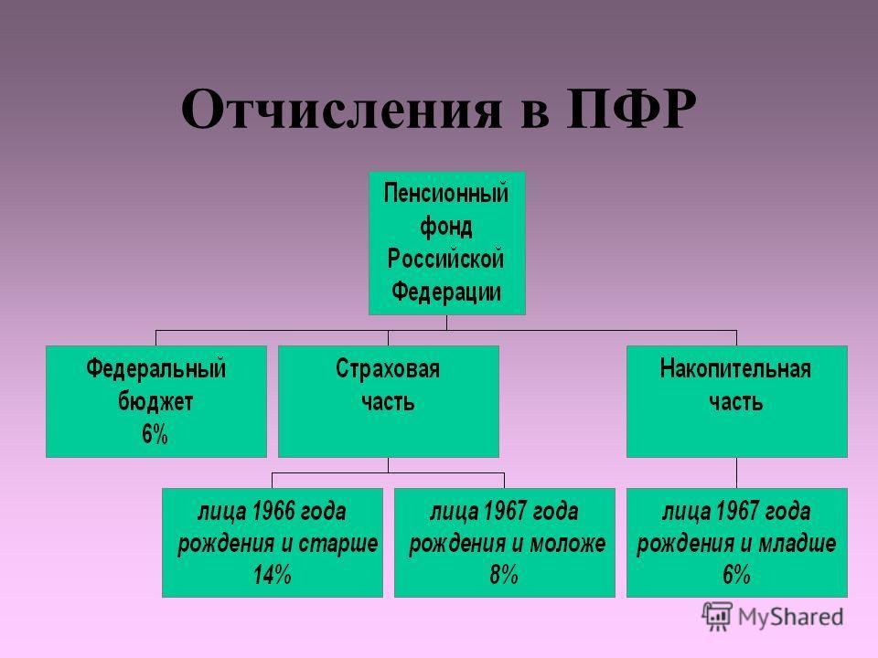 Отчисления в ПФР