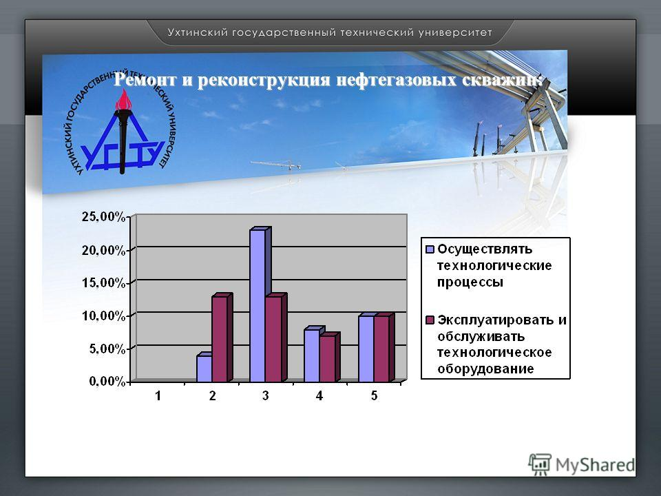 Ремонт и реконструкция нефтегазовых скважин: